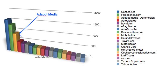 Audiencia por Nielsen de Adspot Media